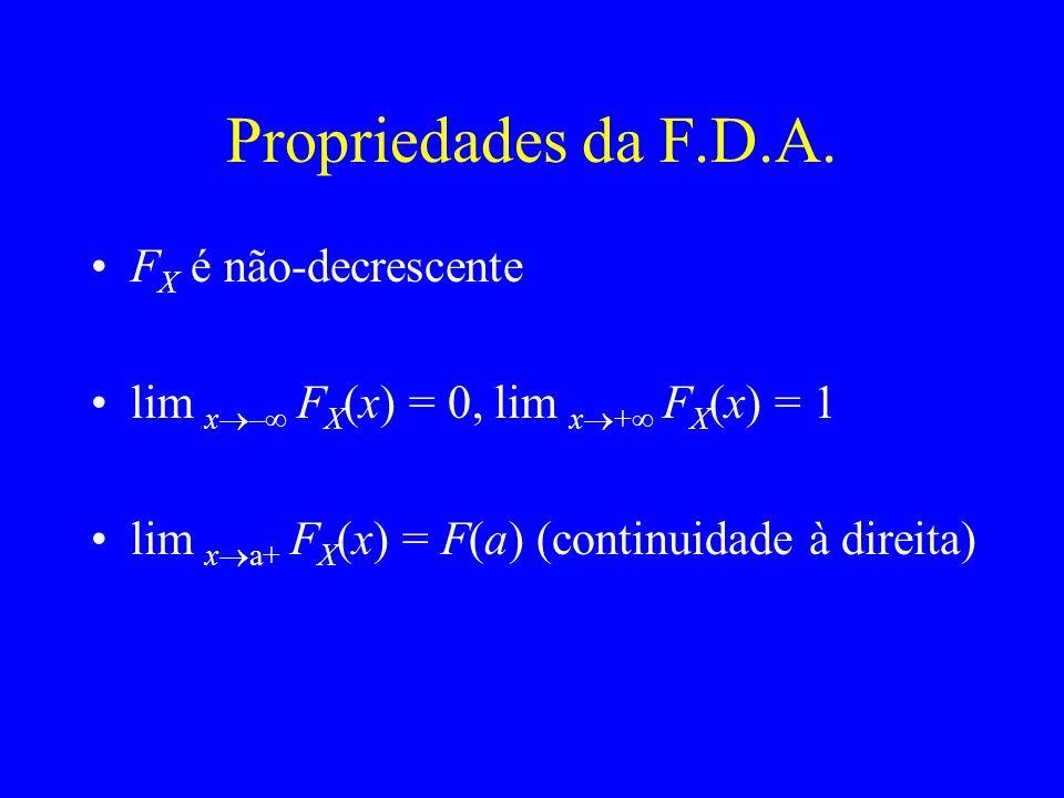 Propriedades da F.D.A. F X é não-decrescente lim x – F X (x) = 0, lim x + F X (x) = 1 lim x a+ F X (x) = F(a) (continuidade à direita)