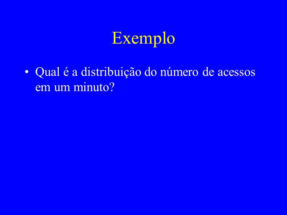 Exemplo Qual é a distribuição do número de acessos em um minuto?