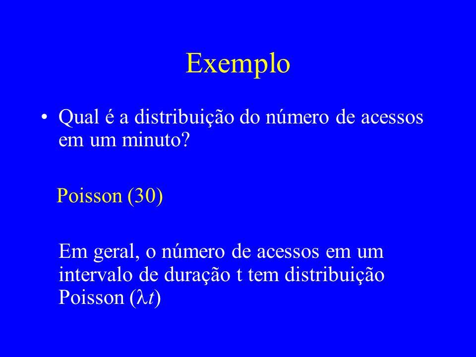 Exemplo Qual é a distribuição do número de acessos em um minuto? Poisson (30) Em geral, o número de acessos em um intervalo de duração t tem distribui