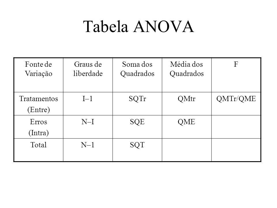Tabela ANOVA Fonte de Variação Graus de liberdade Soma dos Quadrados Média dos Quadrados F Tratamentos (Entre) I–1SQTrQMtrQMTr/QME Erros (Intra) N–ISQ