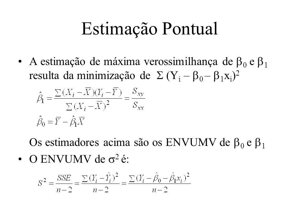 Estimação Pontual A estimação de máxima verossimilhança de 0 e 1 resulta da minimização de (Y i – 0 – 1 x i ) 2 Os estimadores acima são os ENVUMV de