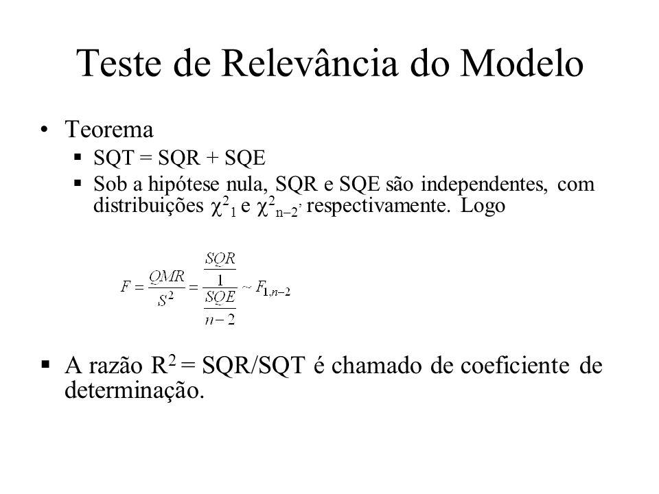 Teste de Relevância do Modelo Teorema SQT = SQR + SQE Sob a hipótese nula, SQR e SQE são independentes, com distribuições 2 1 e 2 n–2, respectivamente