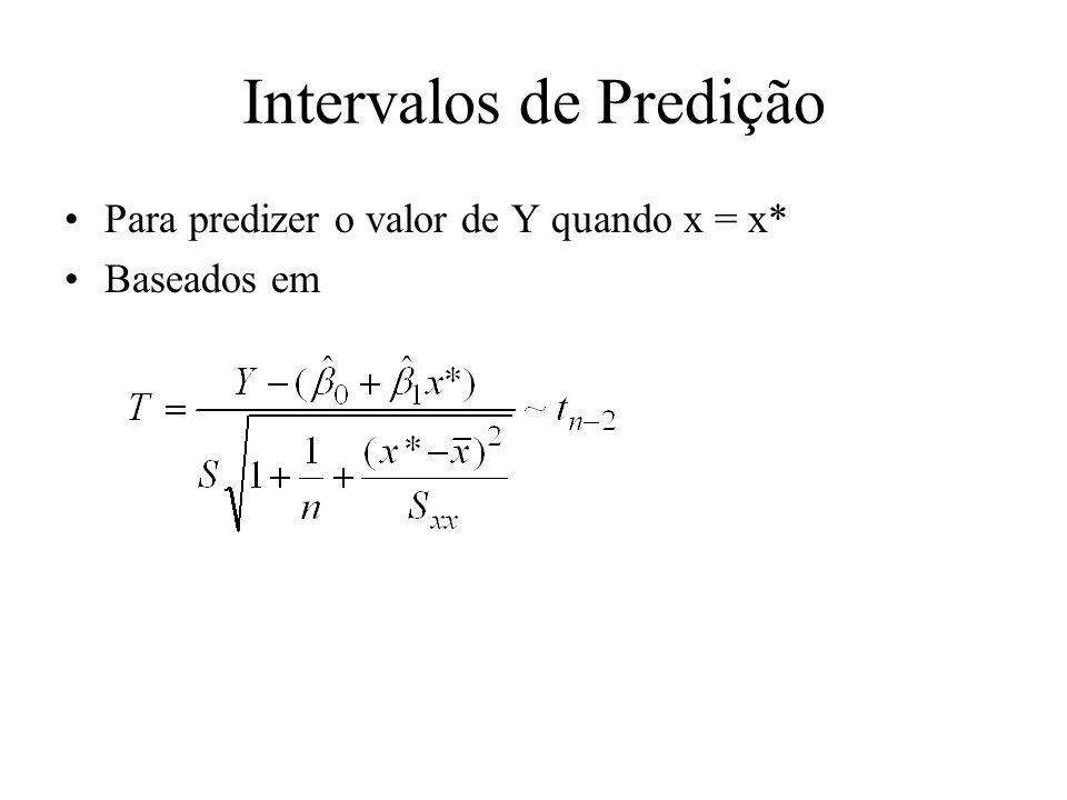 Intervalos de Predição Para predizer o valor de Y quando x = x* Baseados em
