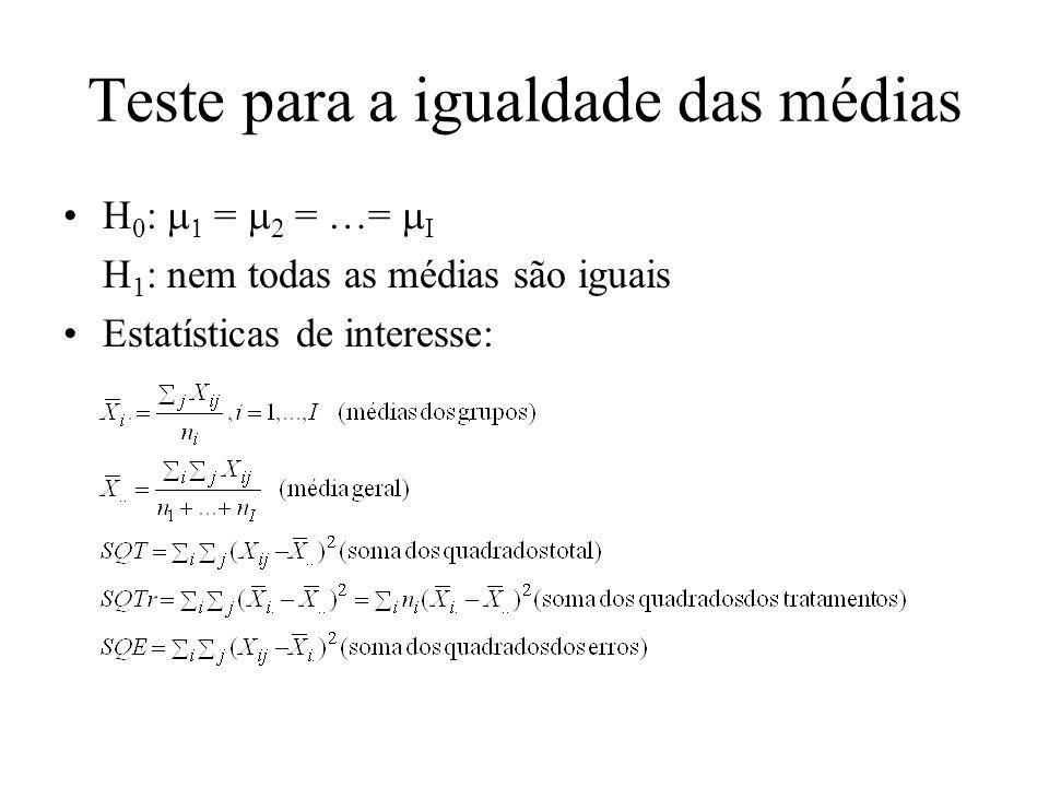 Teste para a igualdade das médias H 0 : = 2 = …= I H 1 : nem todas as médias são iguais Estatísticas de interesse: