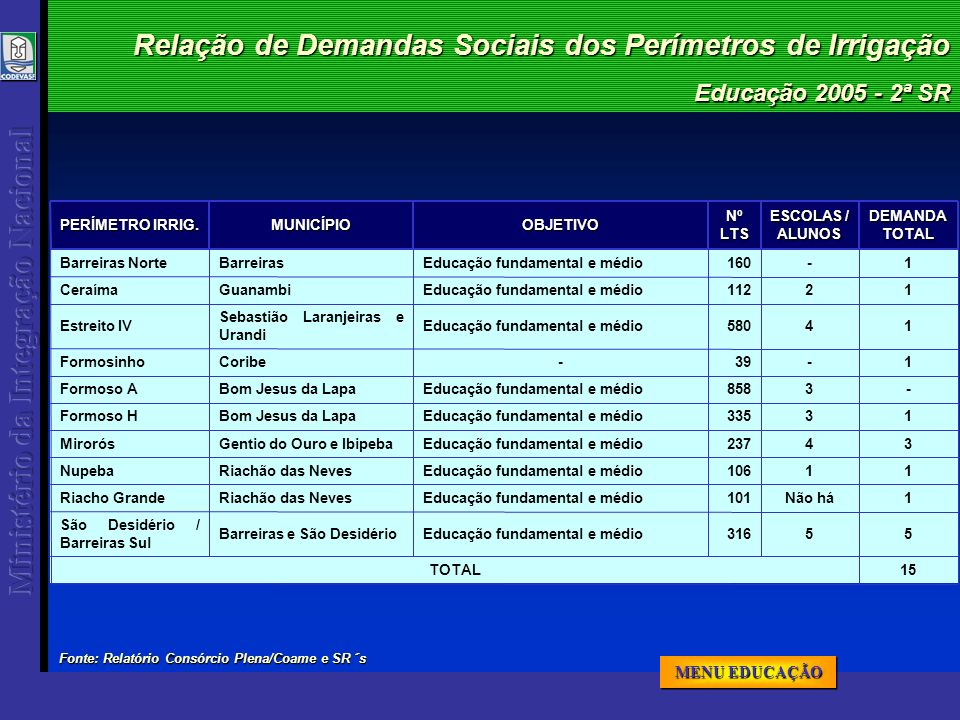 Educação 2005 - 2ª SR Relação de Demandas Sociais dos Perímetros de Irrigação 15TOTAL 316 101 106 237 335 858 39 580 112 160NºLTS 55Educação fundament