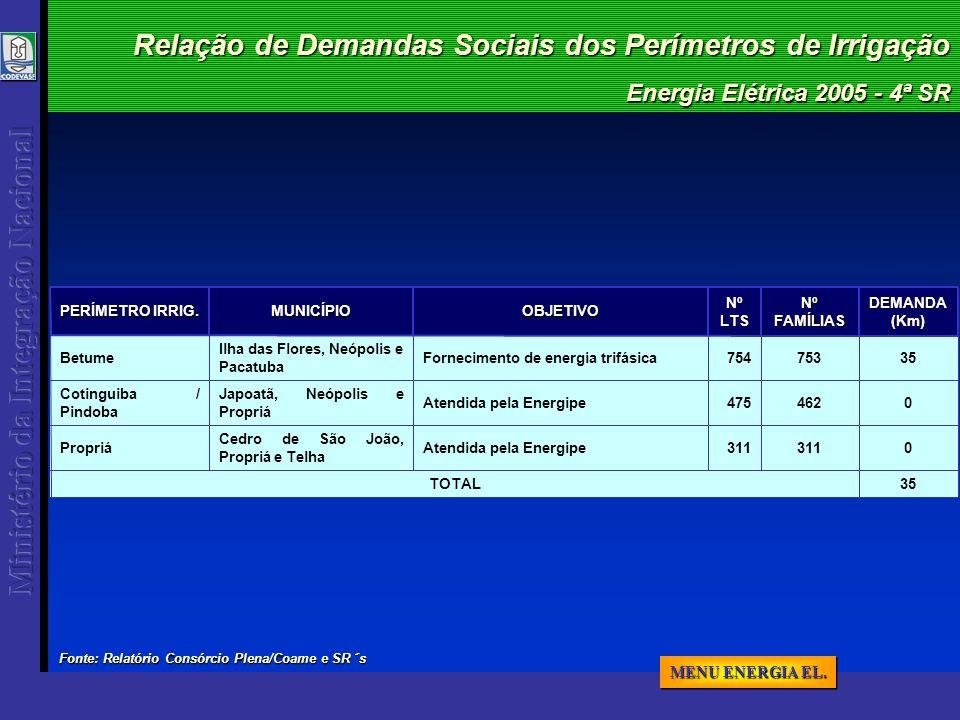 Energia Elétrica 2005 - 4ª SR Relação de Demandas Sociais dos Perímetros de Irrigação 35TOTAL 311 475 754NºLTS 0311Atendida pela Energipe Cedro de São João, Propriá e Telha Propriá 0462Atendida pela Energipe Japoatã, Neópolis e Propriá Cotinguiba / Pindoba 35DEMANDA(Km) 753Fornecimento de energia trifásica Ilha das Flores, Neópolis e Pacatuba Betume Nº FAMÍLIAS OBJETIVOMUNICÍPIO PERÍMETRO IRRIG.