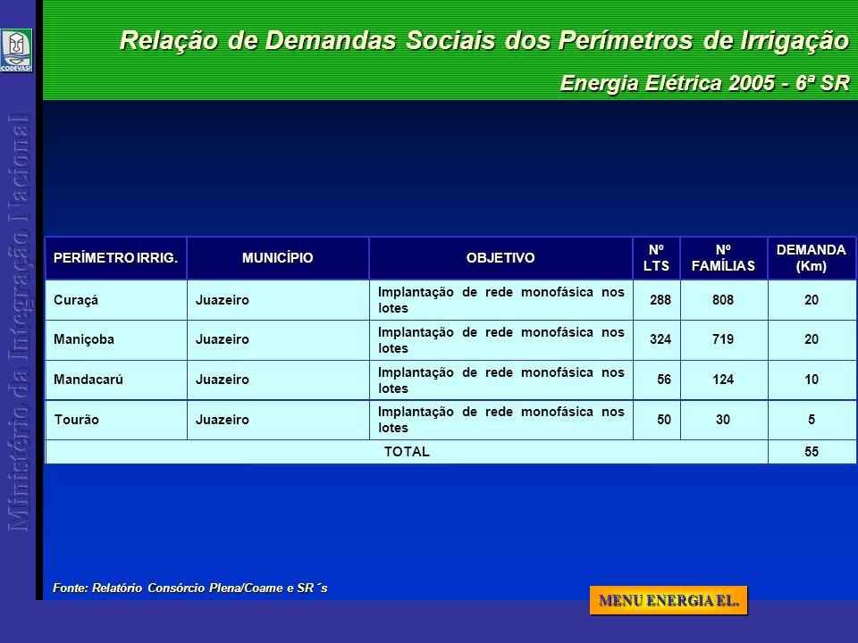 Energia Elétrica 2005 - 6ª SR Relação de Demandas Sociais dos Perímetros de Irrigação 55TOTAL 50 56 324 288NºLTS 530 Implantação de rede monofásica nos lotes JuazeiroTourão 10124 Implantação de rede monofásica nos lotes JuazeiroMandacarú 20719 Implantação de rede monofásica nos lotes JuazeiroManiçoba 20808 Implantação de rede monofásica nos lotes JuazeiroCuraçáDEMANDA(Km) Nº FAMÍLIAS OBJETIVOMUNICÍPIO PERÍMETRO IRRIG.