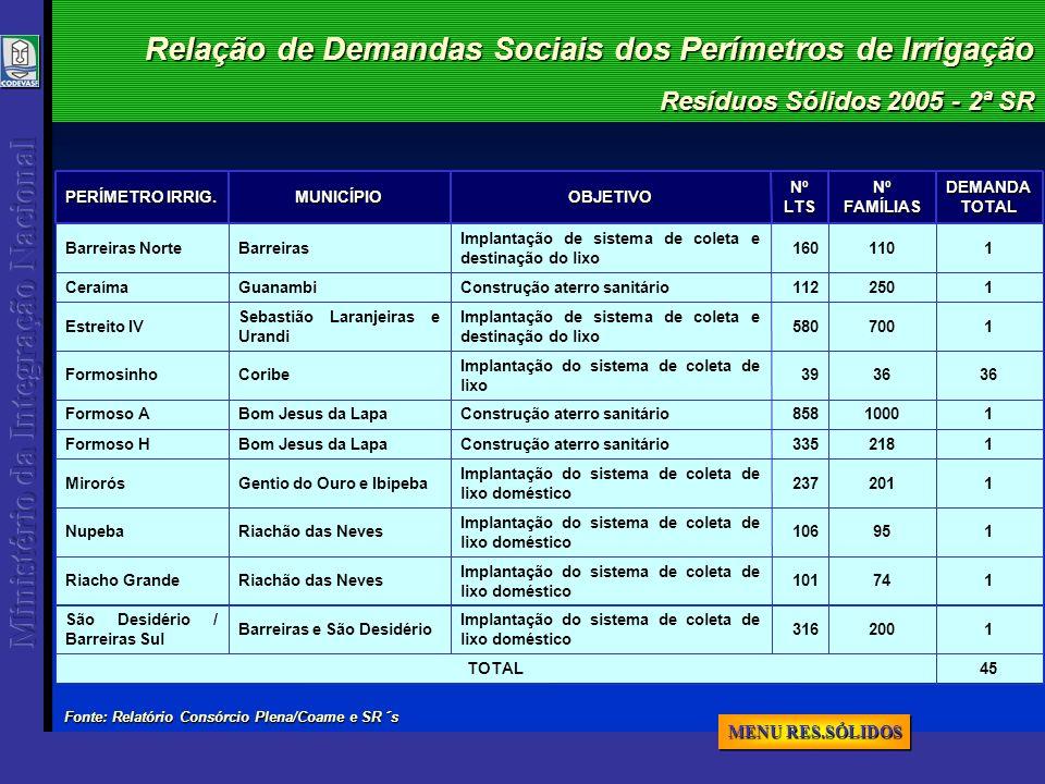 Resíduos Sólidos 2005 - 2ª SR Relação de Demandas Sociais dos Perímetros de Irrigação 45TOTAL 316 101 106 237 335 858 39 580 112 160NºLTS 1200 Implant