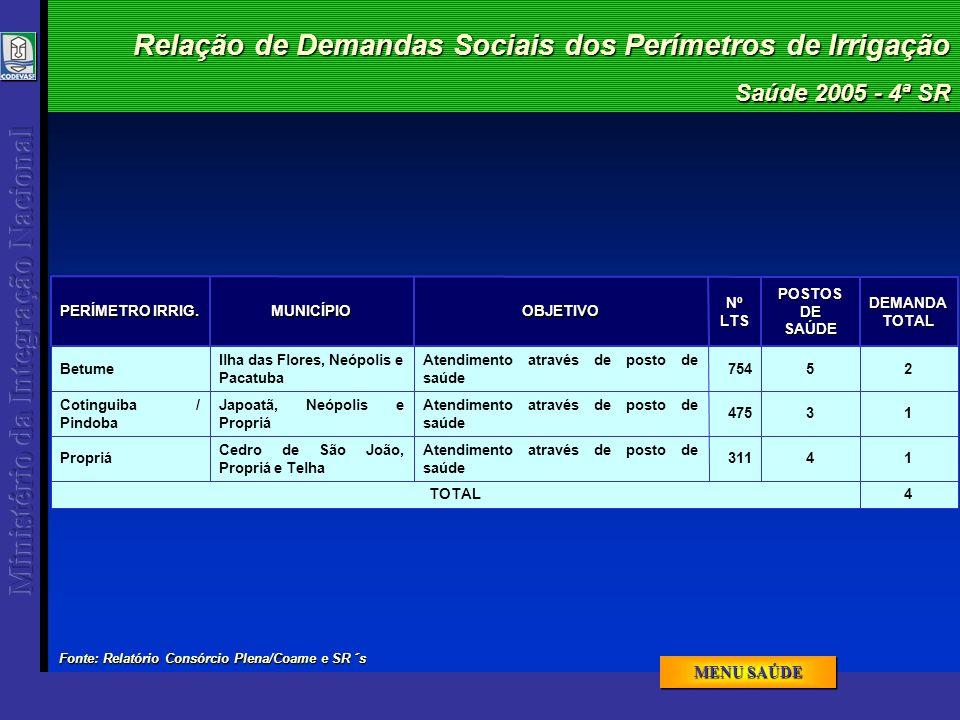Relação de Demandas Sociais dos Perímetros de Irrigação Saúde 2005 - 4ª SR 4TOTAL 311 475 754NºLTS 14 Atendimento através de posto de saúde Cedro de S