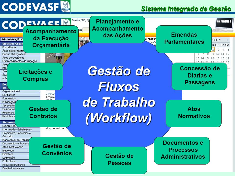SistemaIntegradodeGestão Gestão de Fluxos de Trabalho (Workflow) Planejamento e Acompanhamento das Ações Emendas Parlamentares Acompanhamento da Execu