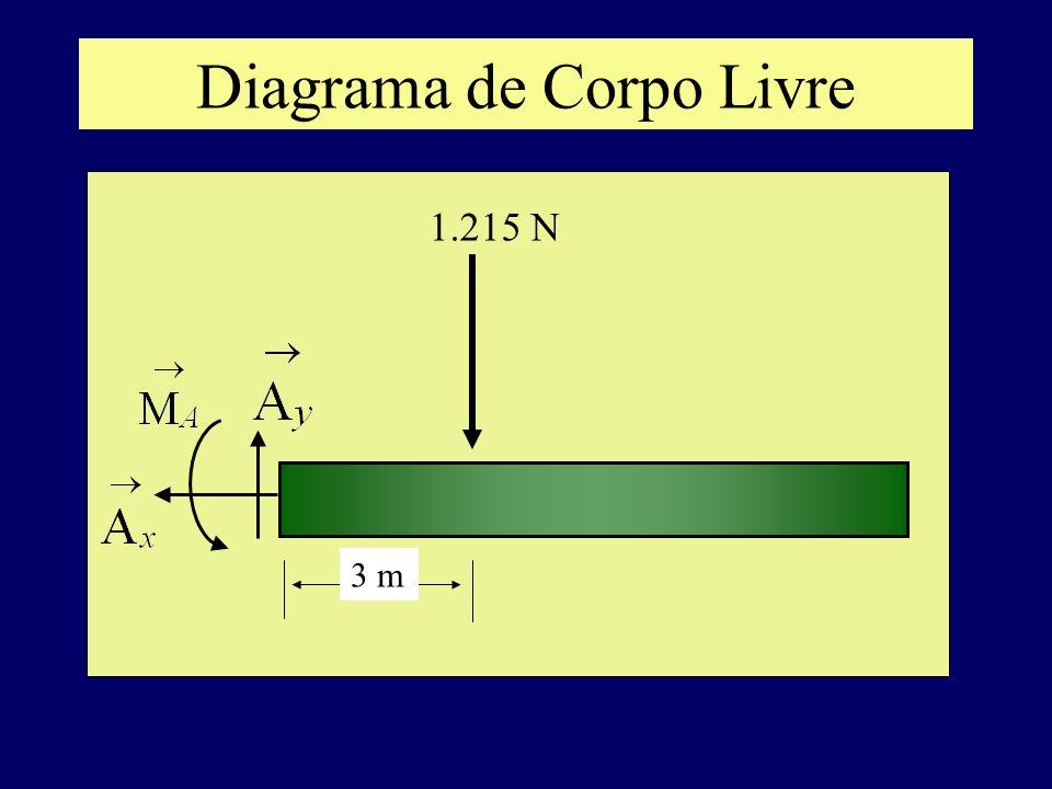 Diagrama de Corpo Livre 3 m 1.215 N