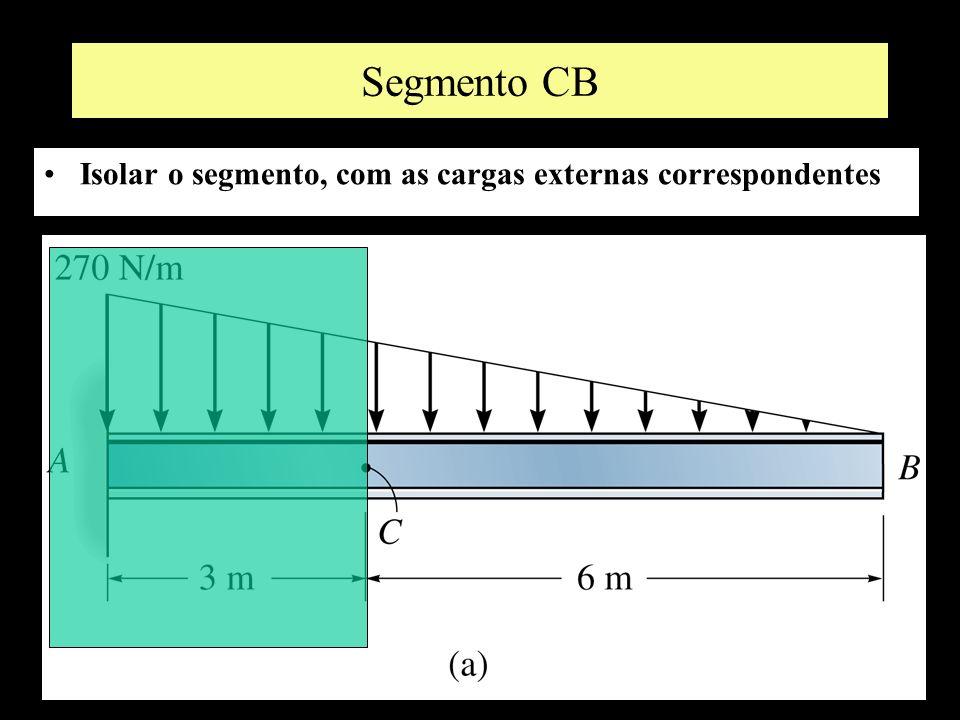 Segmento CB Isolar o segmento, com as cargas externas correspondentes