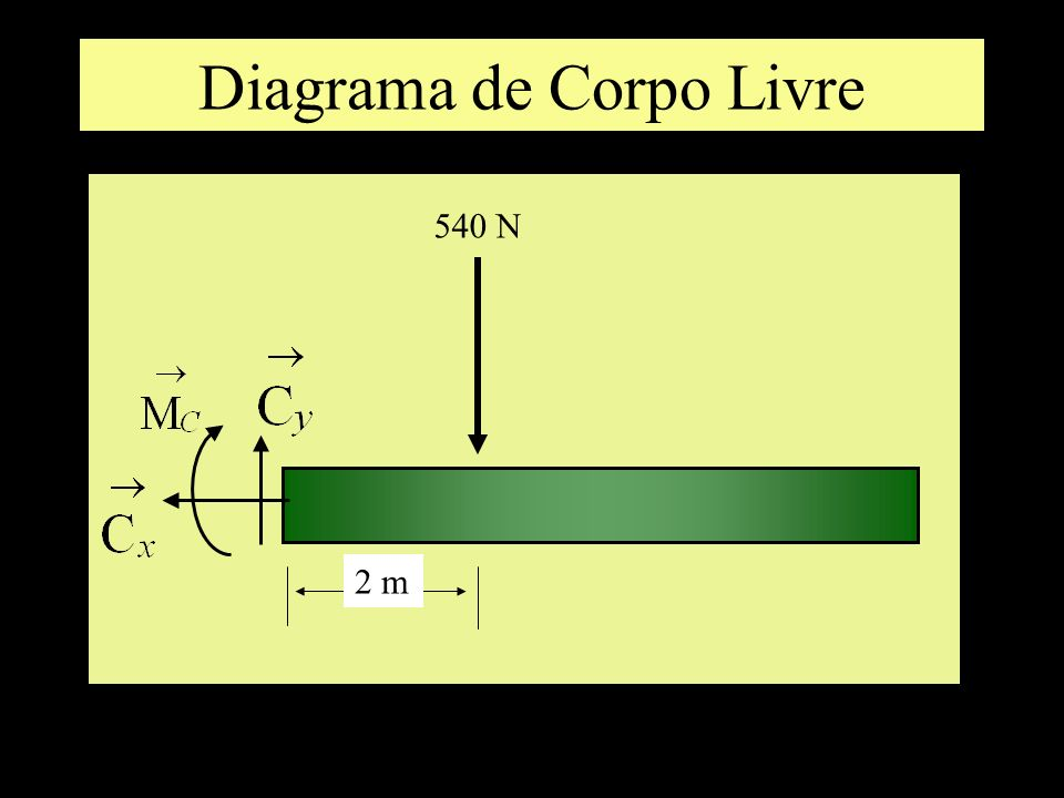 Diagrama de Corpo Livre 2 m 540 N