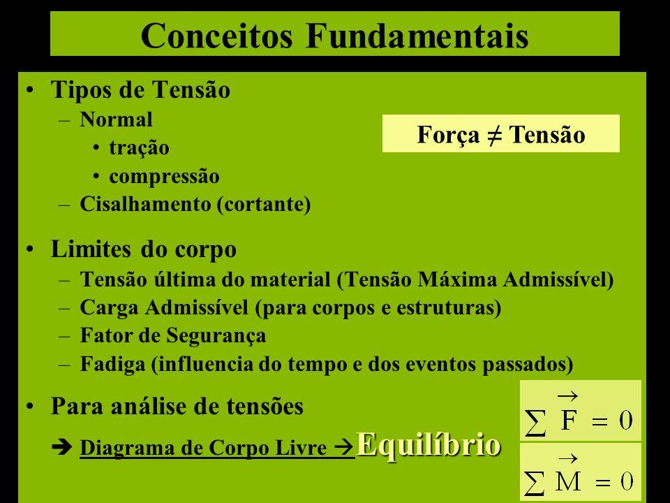 Conceitos Fundamentais Tipos de Tensão –Normal tração compressão –Cisalhamento (cortante) Limites do corpo –Tensão última do material (Tensão Máxima A