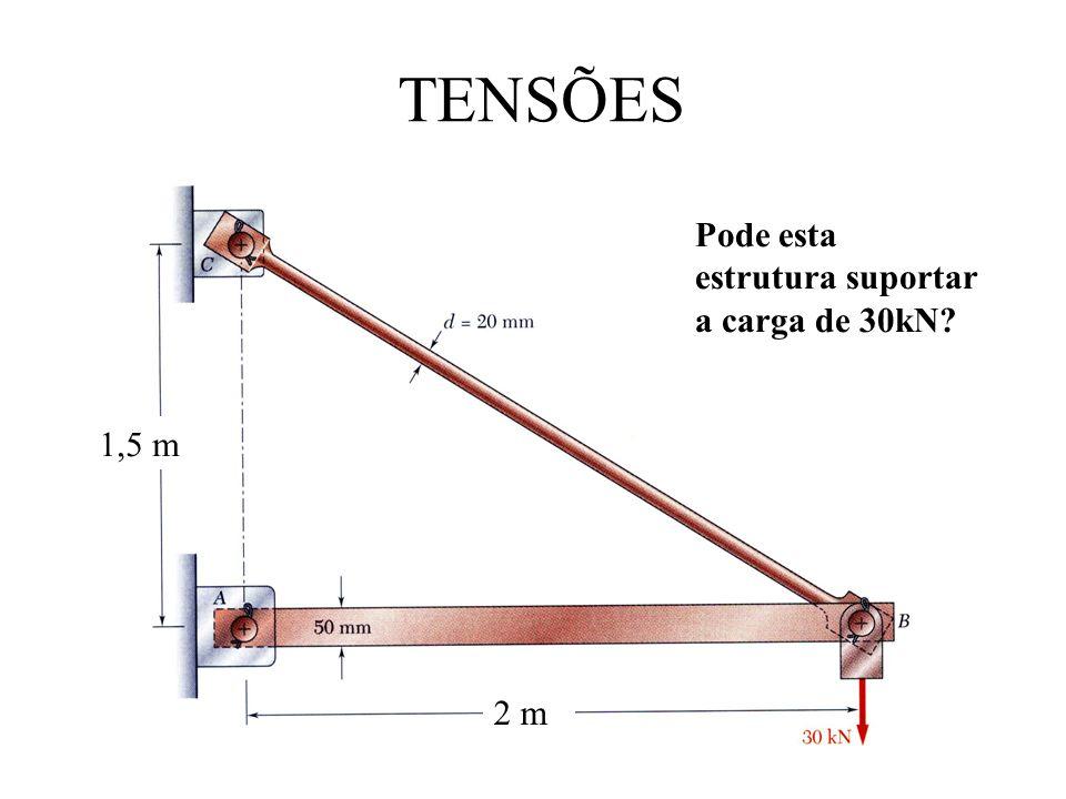 TENSÕES 1,5 m 2 m Pode esta estrutura suportar a carga de 30kN?