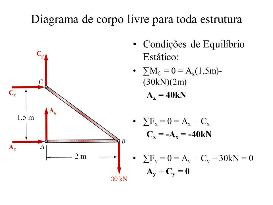 Diagrama de corpo livre para toda estrutura Condições de Equilíbrio Estático: M C = 0 = A x (1,5m)- (30kN)(2m) A x = 40kN F x = 0 = A x + C x C x = -A