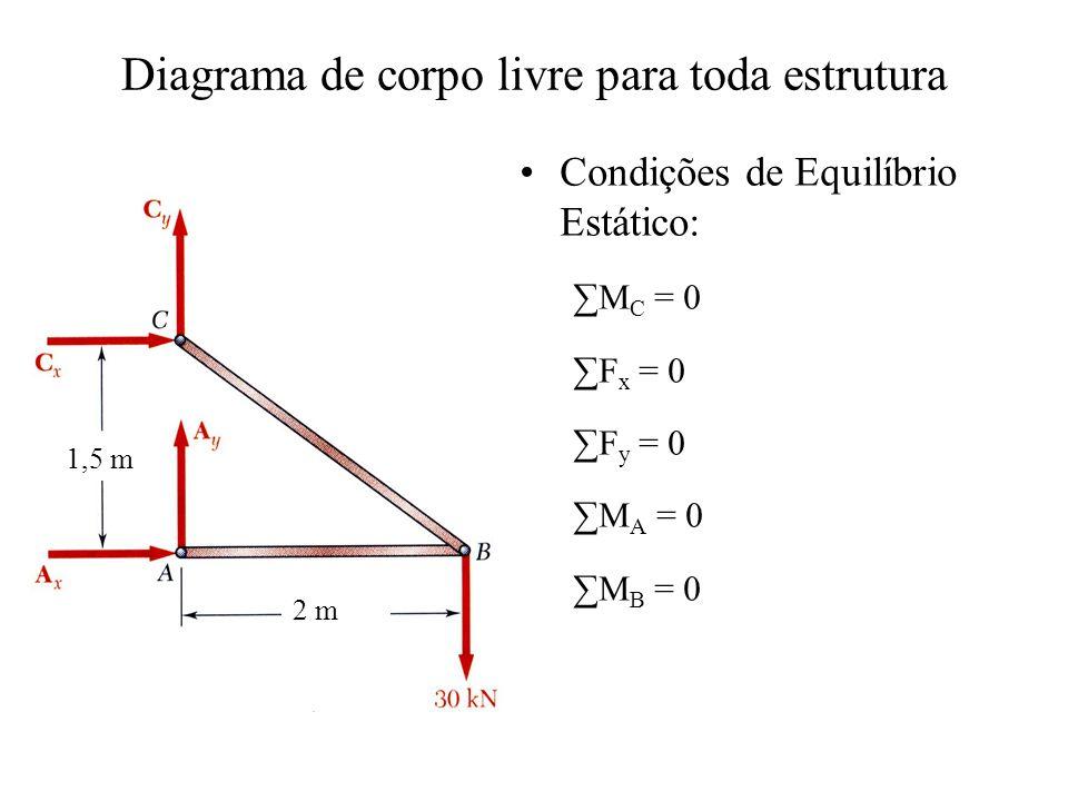 Diagrama de corpo livre para toda estrutura Condições de Equilíbrio Estático: M C = 0 F x = 0 F y = 0 M A = 0 M B = 0 1,5 m 2 m