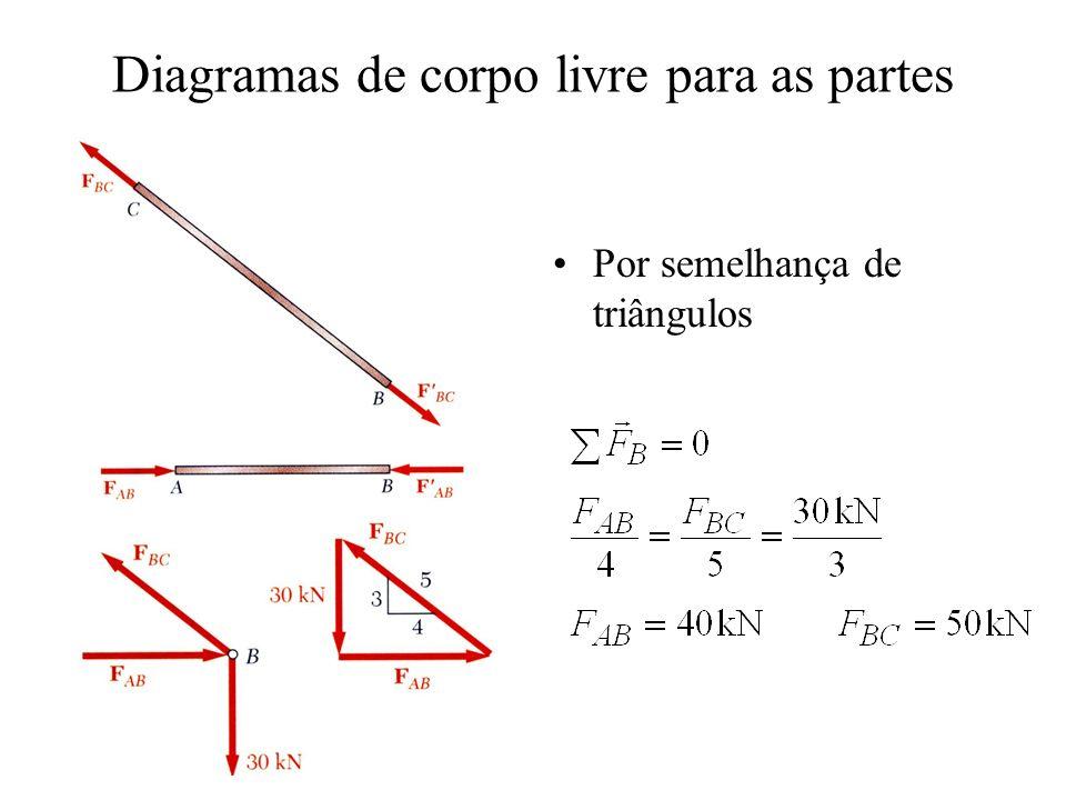 Diagramas de corpo livre para as partes Por semelhança de triângulos