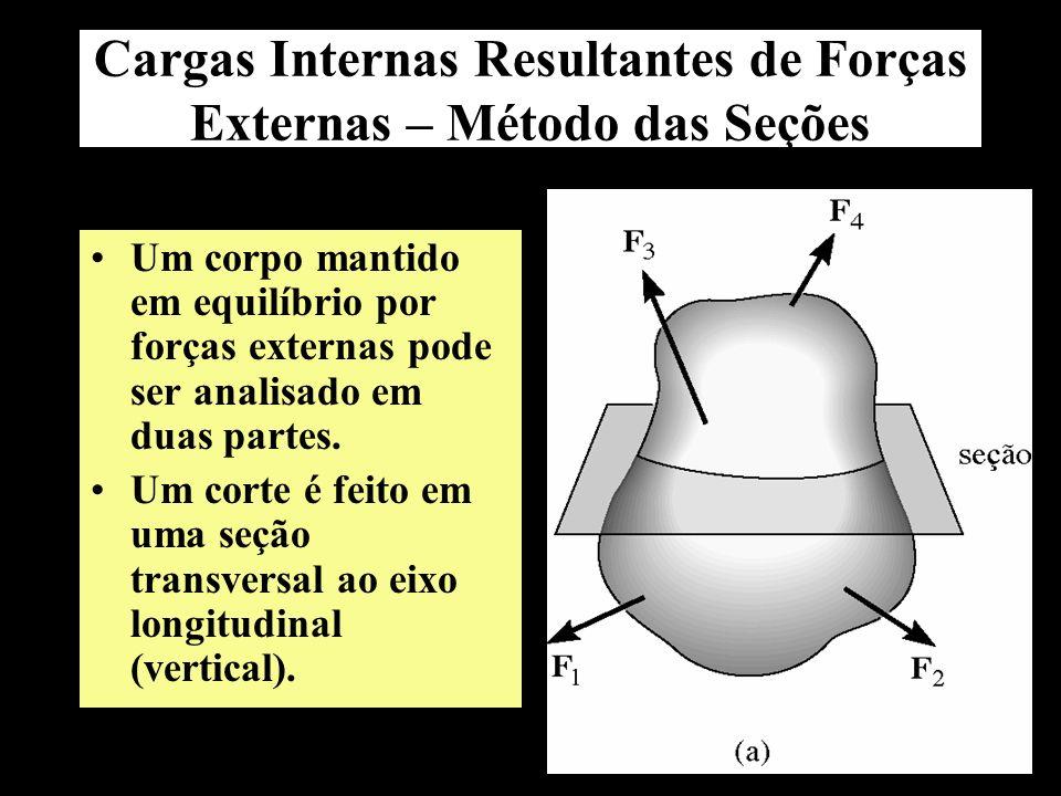 Cargas Internas Resultantes de Forças Externas – Método das Seções Um corpo mantido em equilíbrio por forças externas pode ser analisado em duas parte