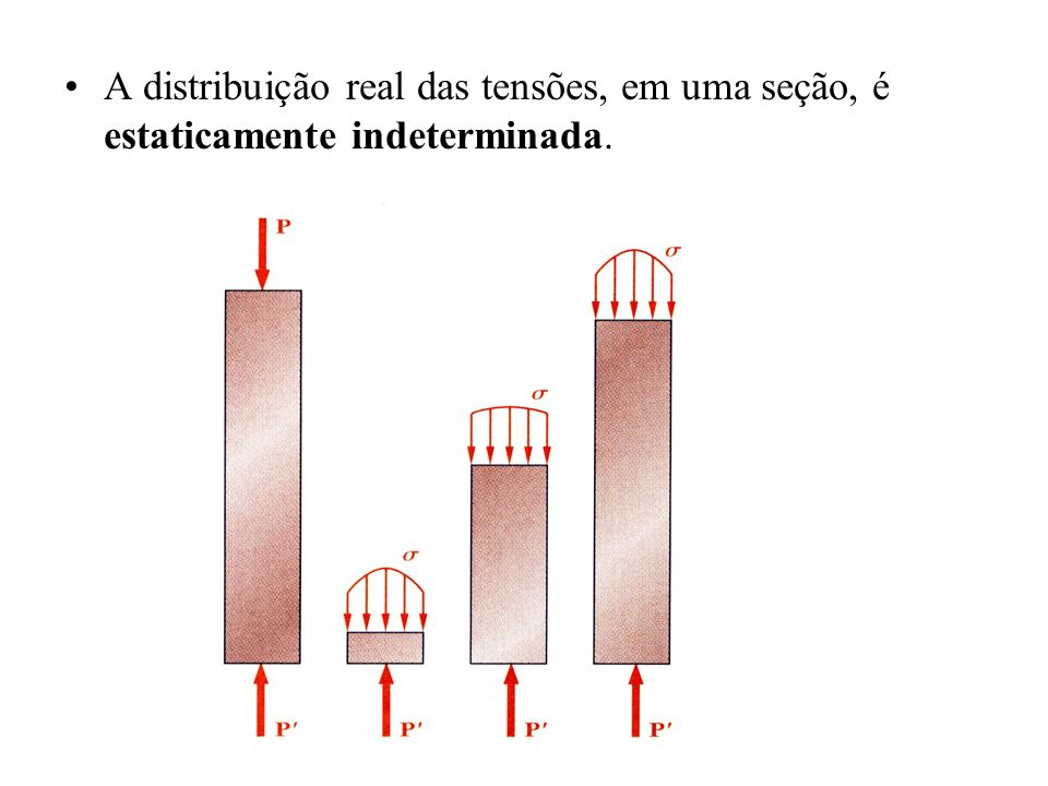 A distribuição real das tensões, em uma seção, é estaticamente indeterminada.