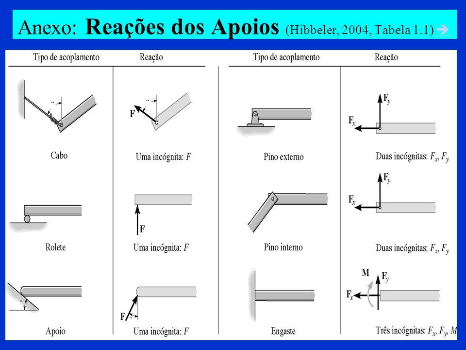 Anexo: Reações dos Apoios (Hibbeler, 2004, Tabela 1.1)