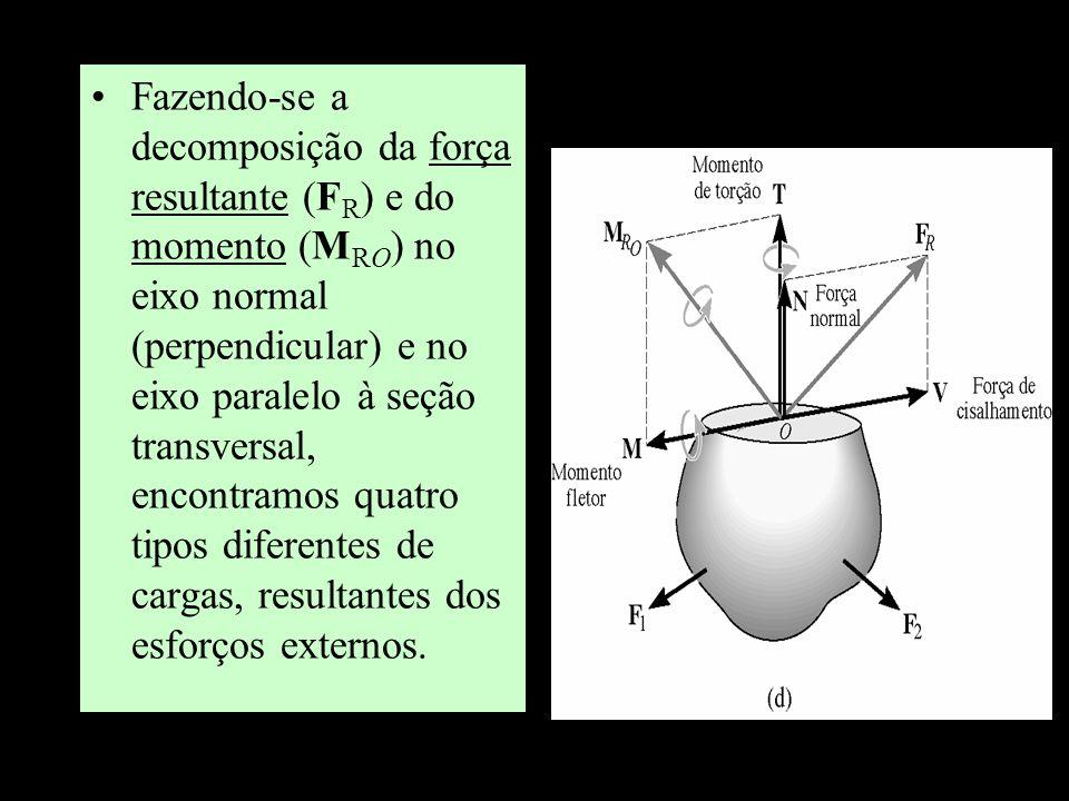 Fazendo-se a decomposição da força resultante (F R ) e do momento (M RO ) no eixo normal (perpendicular) e no eixo paralelo à seção transversal, encon