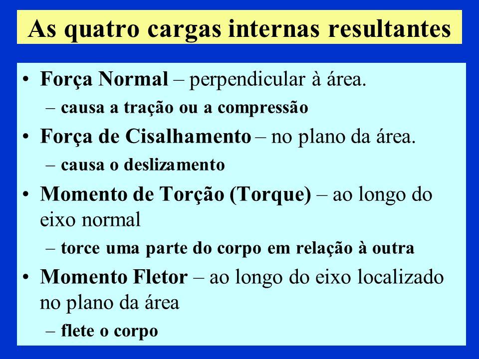 As quatro cargas internas resultantes Força Normal – perpendicular à área. –causa a tração ou a compressão Força de Cisalhamento – no plano da área. –
