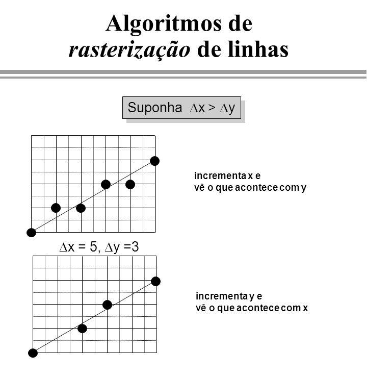 void Line(int x1, int y1, int x2, int y2, int color) { float m = (y2-y1)/(x2-x1); float b = y1 - m*x1; float y; SetPixel(x1,y1, color); y = y1; while( x1 < x2 ) { x1++; y = m*x1 + b; SetPixel(x1,ROUND(y), color); } Algoritmo simples de linha (no primeiro octante) y i = m x i + b onde: m = y/ x b = y 1 - m x 1