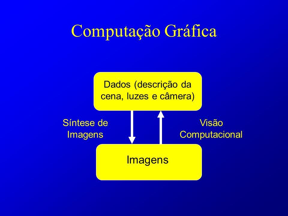 Computação Gráfica Dados (descrição da cena, luzes e câmera) Imagens Síntese de Imagens Visão Computacional