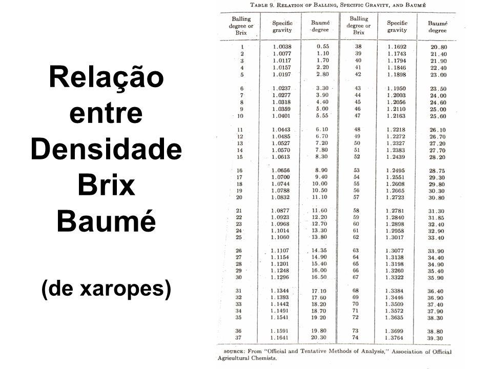 Relação entre Densidade Brix Baumé (de xaropes)