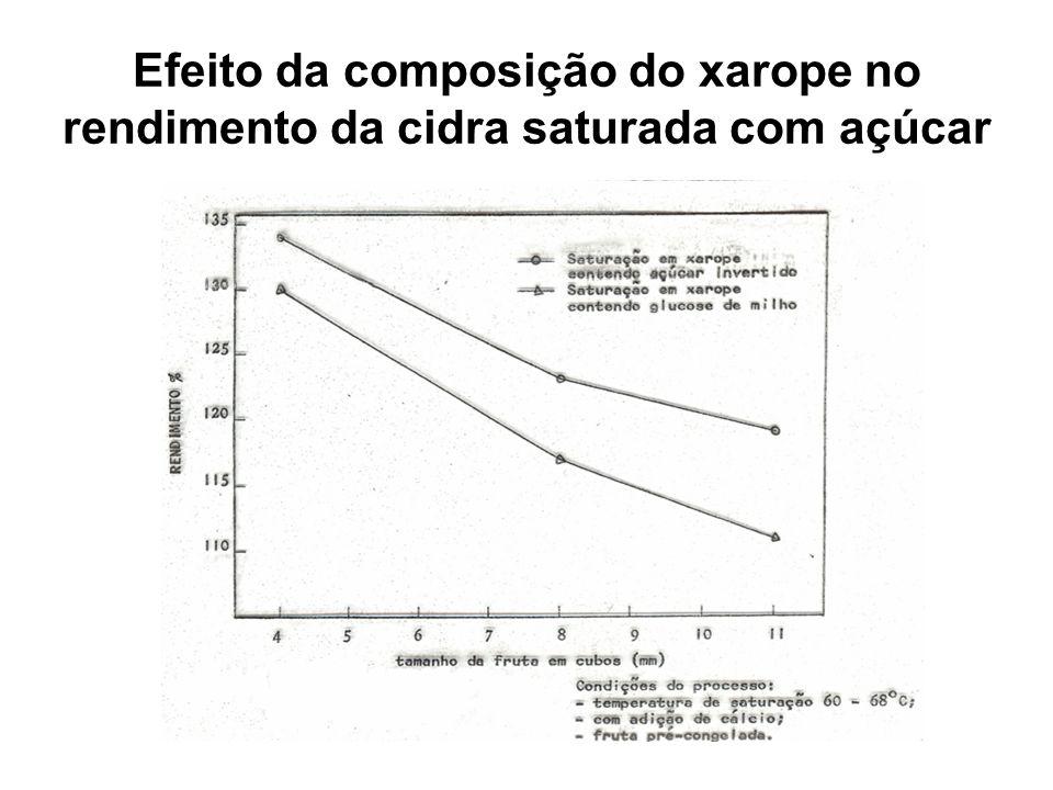 Efeito da composição do xarope no rendimento da cidra saturada com açúcar