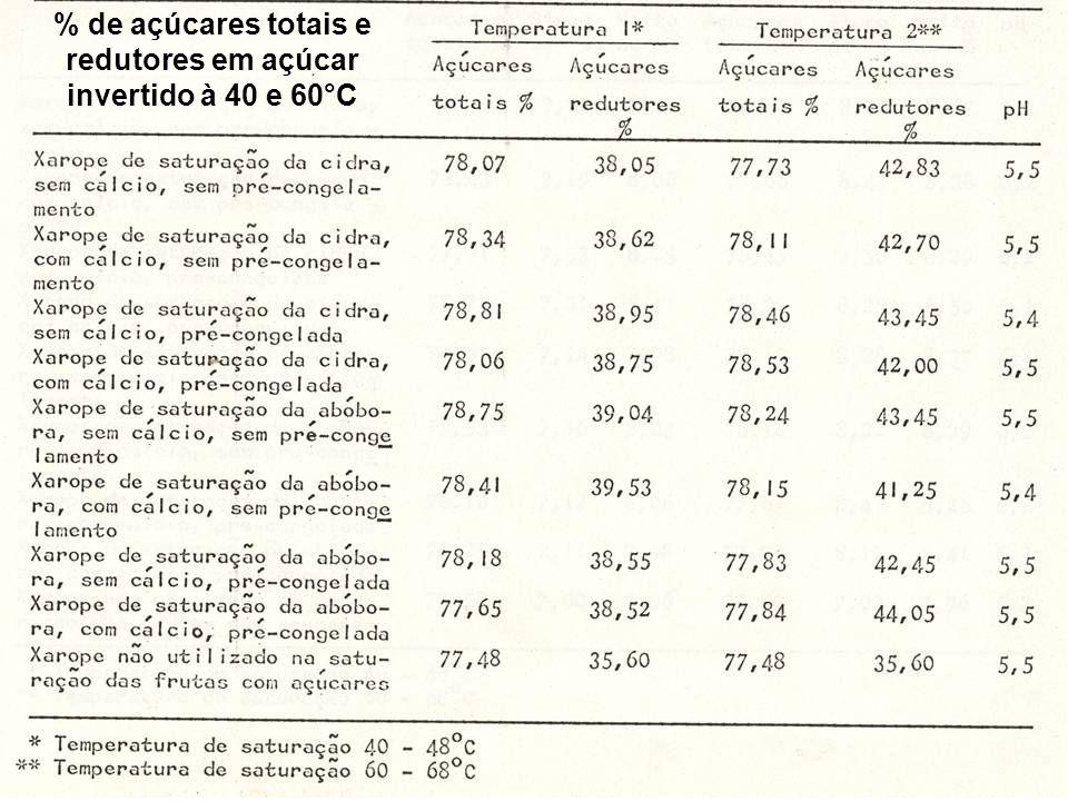 % de açúcares totais e redutores em açúcar invertido à 40 e 60°C