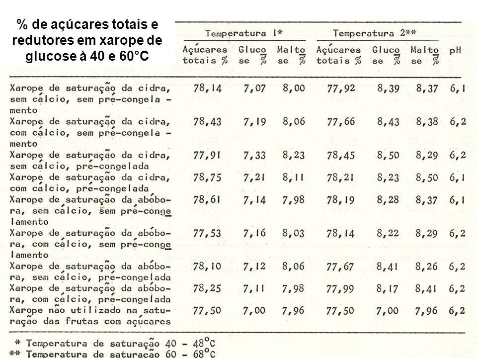 % de açúcares totais e redutores em xarope de glucose à 40 e 60°C