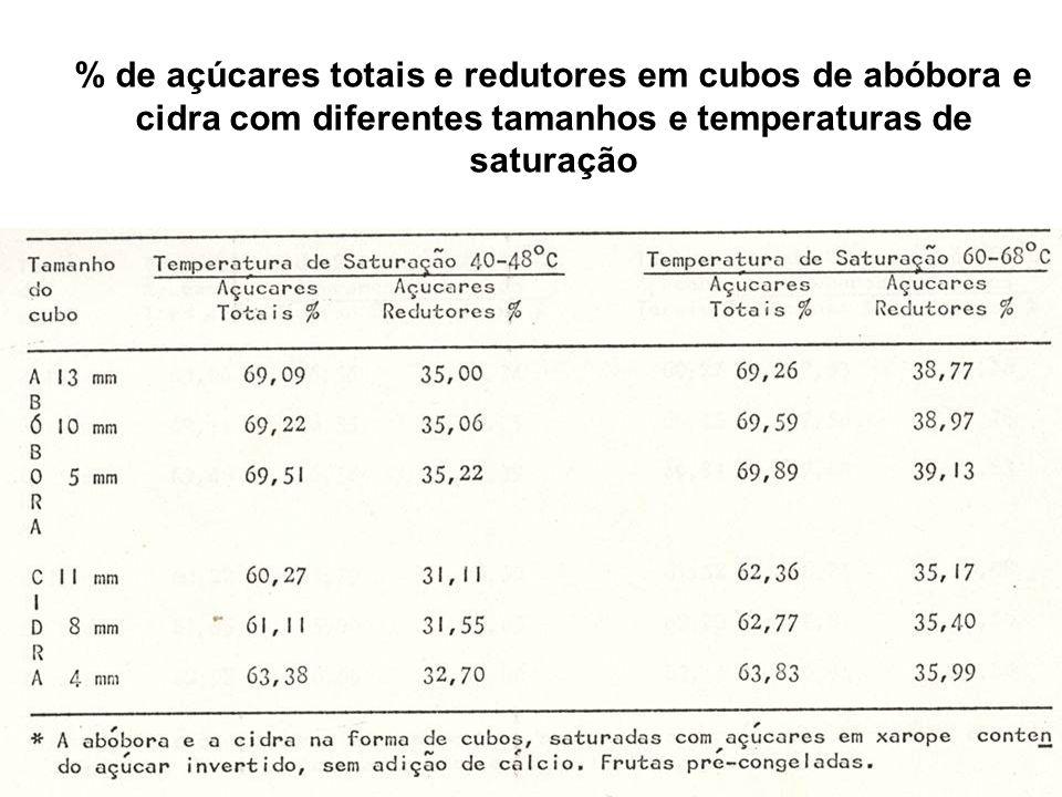 % de açúcares totais e redutores em cubos de abóbora e cidra com diferentes tamanhos e temperaturas de saturação