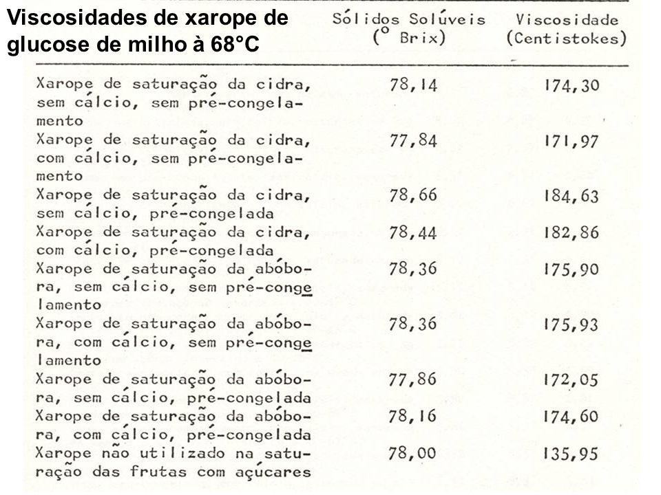 Viscosidades de xarope de glucose de milho à 68°C