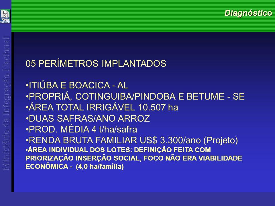 Diagnóstico 05 PERÍMETROS IMPLANTADOS ITIÚBA E BOACICA - AL PROPRIÁ, COTINGUIBA/PINDOBA E BETUME - SE ÁREA TOTAL IRRIGÁVEL 10.507 ha DUAS SAFRAS/ANO ARROZ PROD.