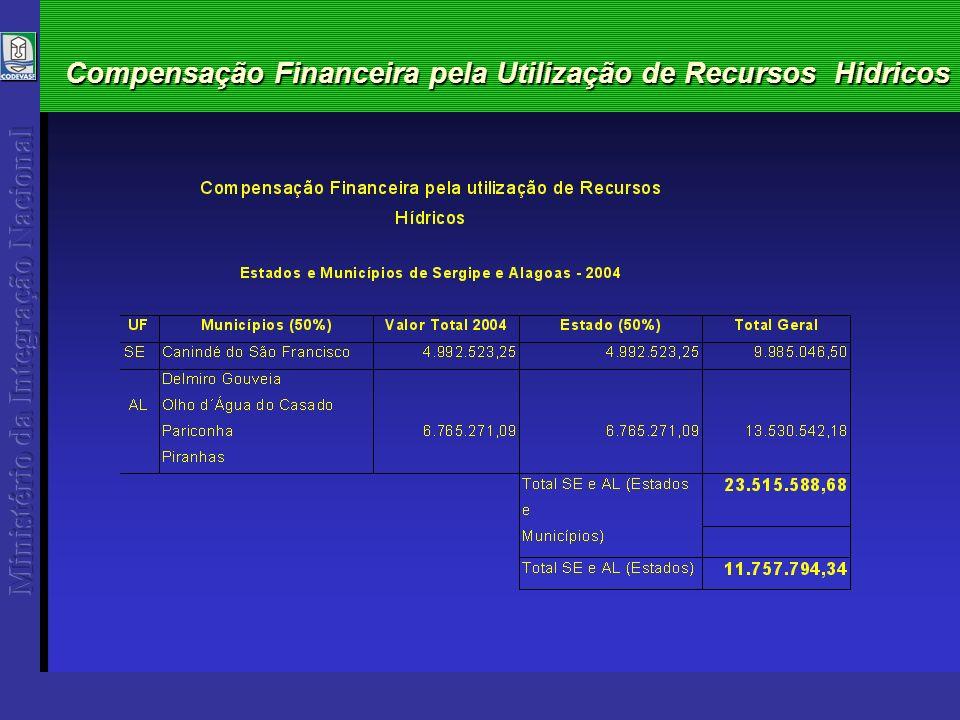 Compensação Financeira pela Utilização de Recursos Hidricos