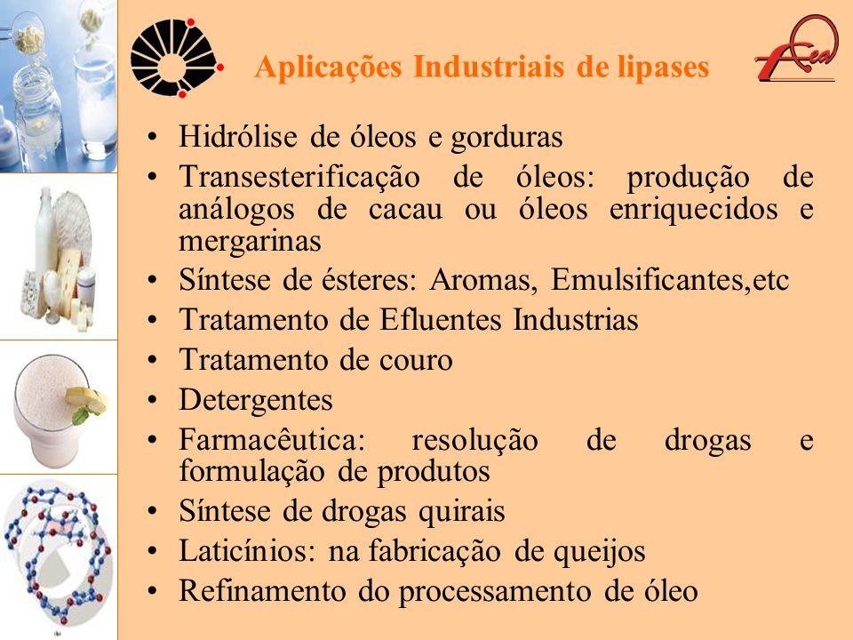 Aplicações Industriais de lipases Hidrólise de óleos e gorduras Transesterificação de óleos: produção de análogos de cacau ou óleos enriquecidos e mer
