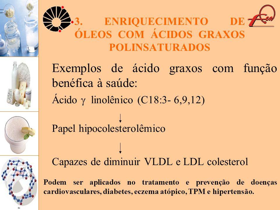 3. ENRIQUECIMENTO DE ÓLEOS COM ÁCIDOS GRAXOS POLINSATURADOS Exemplos de ácido graxos com função benéfica à saúde: Ácido linolênico (C18:3- 6,9,12) Pap