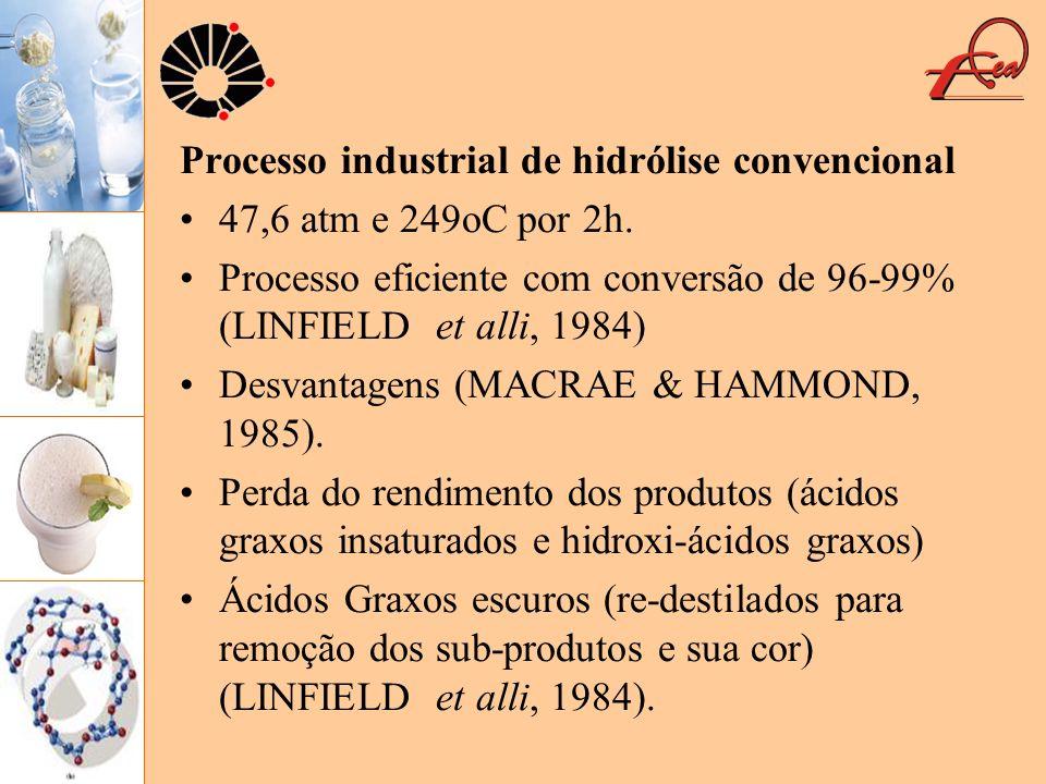 Processo industrial de hidrólise convencional 47,6 atm e 249oC por 2h. Processo eficiente com conversão de 96-99% (LINFIELD et alli, 1984) Desvantagen