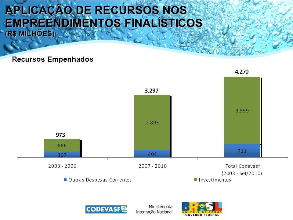 APLICAÇÃO DE RECURSOS NOS EMPREENDIMENTOS FINALÍSTICOS (R$ MILHÕES) Recursos Empenhados