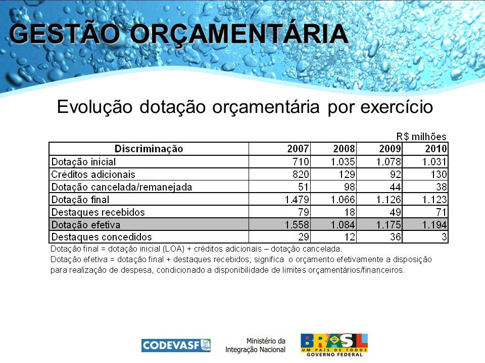 GESTÃO ORÇAMENTÁRIA Evolução dotação orçamentária por exercício