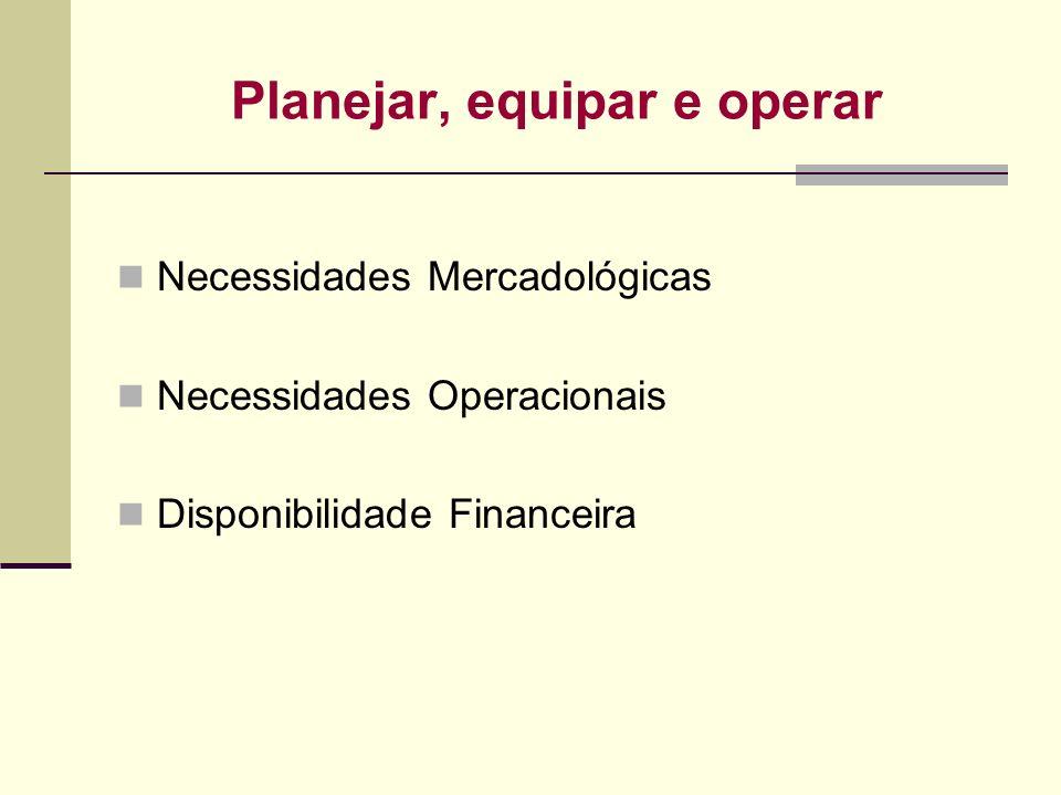 Planejar, equipar e operar Necessidades Mercadológicas Necessidades Operacionais Disponibilidade Financeira