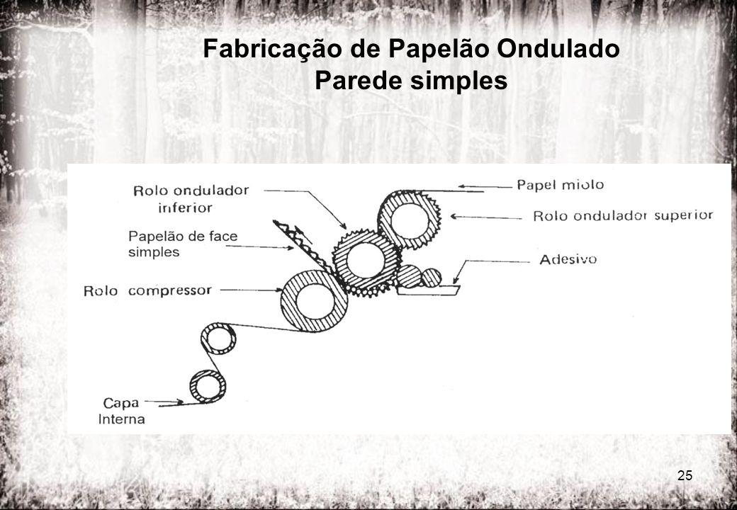 25 Fabricação de Papelão Ondulado Parede simples