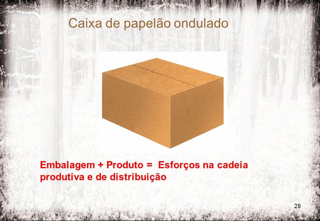 29 Caixa de papelão ondulado Embalagem + Produto = Esforços na cadeia produtiva e de distribuição