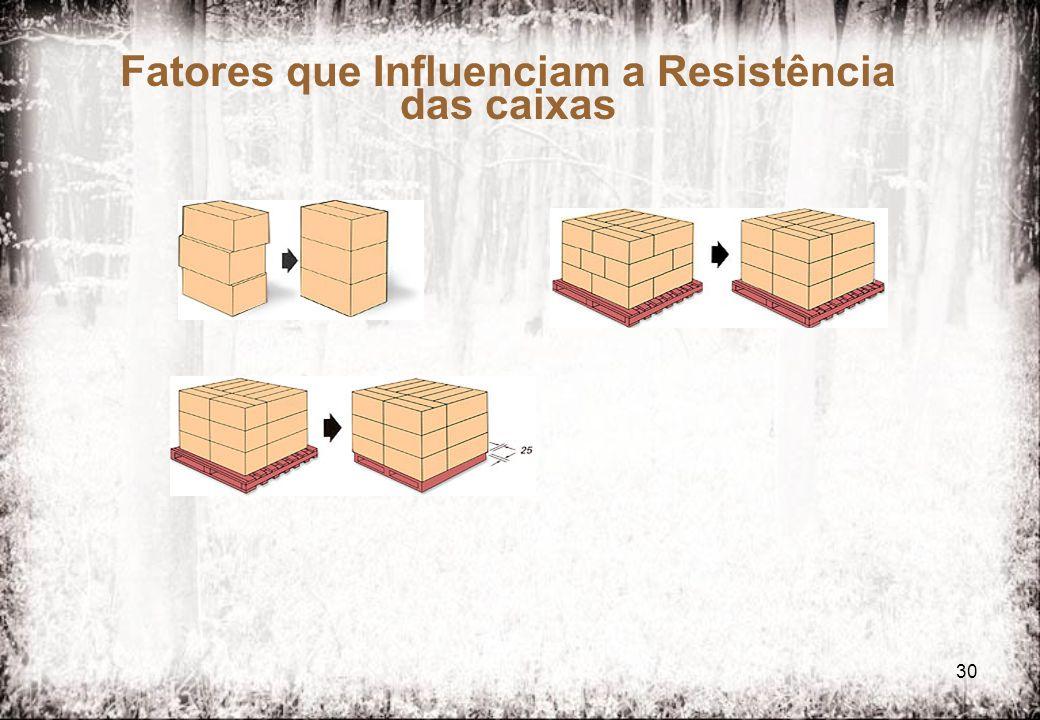 30 Fatores que Influenciam a Resistência das caixas