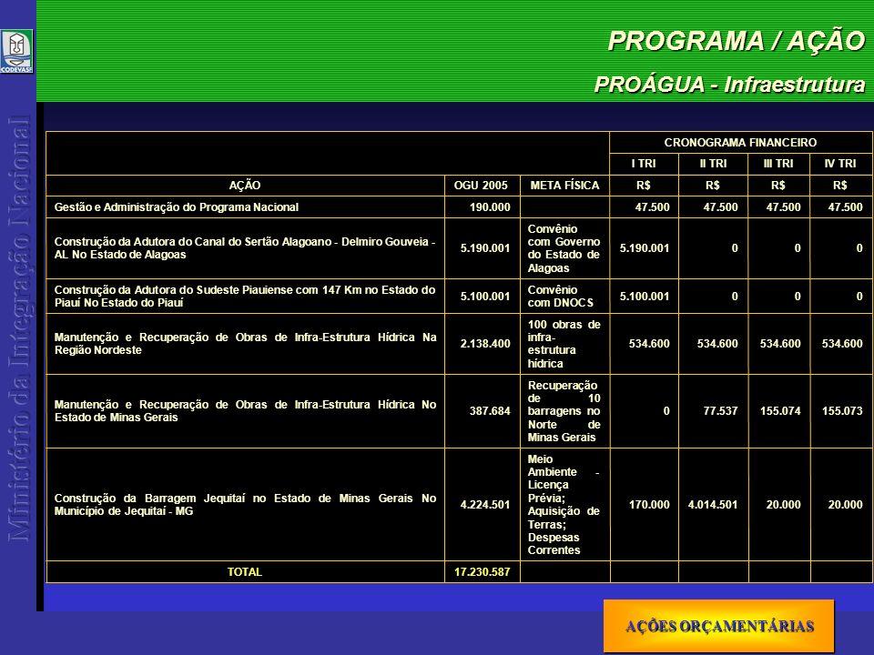PROGRAMA / AÇÃO PROÁGUA - Infraestrutura AÇÕES ORÇAMENTÁRIAS AÇÕES ORÇAMENTÁRIAS AÇÕES ORÇAMENTÁRIAS AÇÕES ORÇAMENTÁRIAS 17.230.587TOTAL 20.000 4.014.501170.000 Meio Ambiente - Licença Prévia; Aquisição de Terras; Despesas Correntes 4.224.501 Construção da Barragem Jequitaí no Estado de Minas Gerais No Município de Jequitaí - MG 155.073155.07477.5370 Recuperação de 10 barragens no Norte de Minas Gerais 387.684 Manutenção e Recuperação de Obras de Infra-Estrutura Hídrica No Estado de Minas Gerais 534.600 100 obras de infra- estrutura hídrica 2.138.400 Manutenção e Recuperação de Obras de Infra-Estrutura Hídrica Na Região Nordeste 0005.100.001 Convênio com DNOCS 5.100.001 Construção da Adutora do Sudeste Piauiense com 147 Km no Estado do Piauí No Estado do Piauí 0005.190.001 Convênio com Governo do Estado de Alagoas 5.190.001 Construção da Adutora do Canal do Sertão Alagoano - Delmiro Gouveia - AL No Estado de Alagoas Gestão e Administração do Programa Nacional AÇÃO 190.000 OGU 2005 47.500 R$ META FÍSICA IV TRIIII TRIII TRII TRI CRONOGRAMA FINANCEIRO