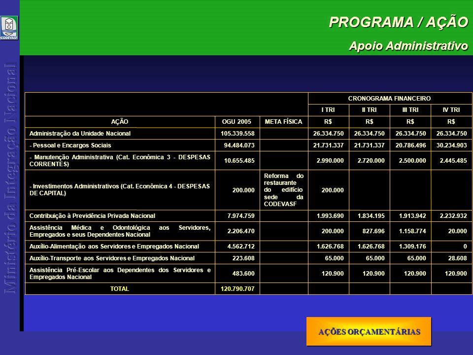 PROGRAMA / AÇÃO Apoio Administrativo AÇÕES ORÇAMENTÁRIAS AÇÕES ORÇAMENTÁRIAS AÇÕES ORÇAMENTÁRIAS AÇÕES ORÇAMENTÁRIAS