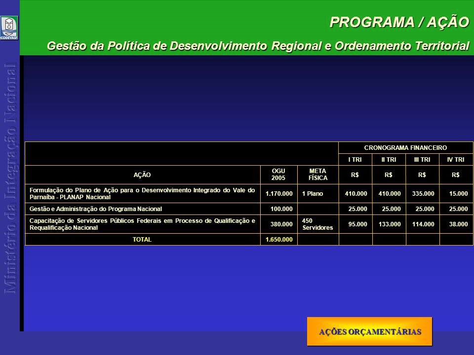 PROGRAMA / AÇÃO Gestão da Política de Desenvolvimento Regional e Ordenamento Territorial AÇÕES ORÇAMENTÁRIAS AÇÕES ORÇAMENTÁRIAS AÇÕES ORÇAMENTÁRIAS AÇÕES ORÇAMENTÁRIAS 1.650.000TOTAL 38.000114.000133.00095.000 450 Servidores 380.000 Capacitação de Servidores Públicos Federais em Processo de Qualificação e Requalificação Nacional 25.000 100.000Gestão e Administração do Programa Nacional Formulação do Plano de Ação para o Desenvolvimento Integrado do Vale do Parnaíba - PLANAP Nacional AÇÃO 1.170.000 OGU 2005 15.000335.000410.000 1 Plano R$ META FÍSICA IV TRIIII TRIII TRII TRI CRONOGRAMA FINANCEIRO