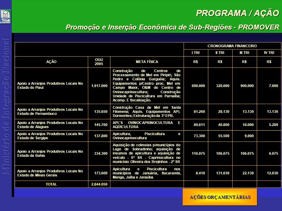 PROGRAMA / AÇÃO Promoção e Inserção Econômica de Sub-Regiões - PROMOVER 2.844.050TOTAL 12.03022.130131.0308.410 Apicultura e Piscicultura nos municípios de Januária, Itacarambi, Manga, Jaíba e Janaúba 173.600 Apoio a Arranjos Produtivos Locais No Estado de Minas Gerais 6.075106.075 116.075 Aquisição de colmeias p/municípios do Lago de Sobradinho; aquisição de insumos de apicultura e aquisição de veículo - 6ª SR - Caprinocultura no municíoio Oliveira dos Brejinhos - 2ª SR 334.300 Apoio a Arranjos Produtivos Locais No Estado da Bahia 9.00055.50073.300 Apicultura, Piscicultura e Ovinocaprinocultura 137.800 Apoio a Arranjos Produtivos Locais No Estado de Sergipe 5.28910.00040.80089.611 APL S OVINOCAPRINOCULTURA E AQÜICULTURA 145.700 Apoio a Arranjos Produtivos Locais No Estado de Alagoas 13.130 28.13081.260 Construção Casa de Mel em Santa Filomena; Aquis.
